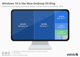 Windows 7 Versions Chart Chart Windows 7 Is Still The Desktop Os King Statista