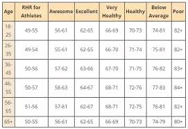 Rational Resting Heart Rate Per Minute Chart Resting Heart