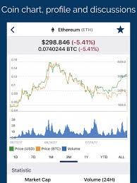 Golem Price Chart Elegant Coin Alert Filter Bitcoin Price
