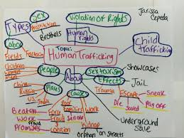 the mess of trafficking <a href live >we ve this is because in my concept map i have child trafficking as a sub topic i an article called ldquodaughters for rdquo that is