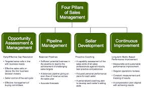 High Performance Sales Management Adventace