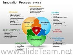 Venn Diagram In Ppt Innovation Process Venn Ppt Diagram Powerpoint Diagram