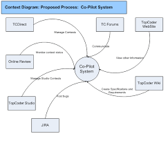 topcoder sample project   context diagram