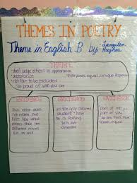 Themes In Poetry Semantic Web Anchor Chart Chart
