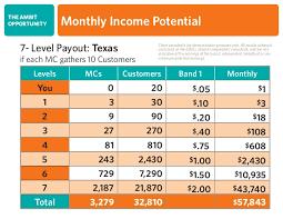 Ambit Residual Income Chart Ambit Energy Business Opportunity