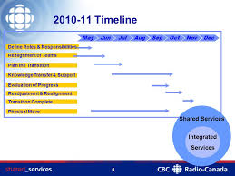 Shared Services Canada Org Chart Agenda Shared Services Centre Ssc New Service Model Ppt