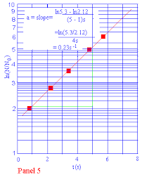 Turn Excel Into Graph Paper Graphing On Logarithmic Paper