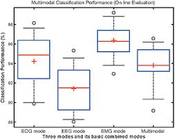 My Emg Chart Frontiers An Eeg Emg Eog Based Multimodal Human Machine