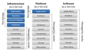 Saas Paas Iaas Expert Guidelines Cloud Computing What Is Saas Paas And Iaas