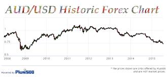 Aussie Dollar Chart Our Australian Dollar Forecast Tough Times Ahead The