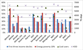 figure 11 percentage of households by income poverty energy poverty and coal use