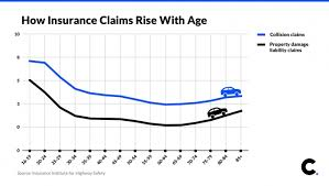 Car Insurance Rates By Age Chart Car Insurance After 60 How To Avoid Higher Premiums