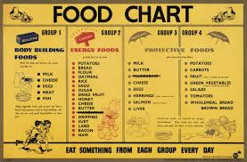 Body Fitness Food Chart Healthy Balanced Diet Food Chart Group Meals Food