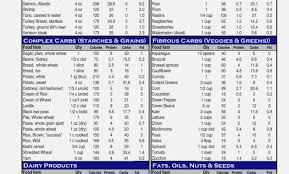 Pakistani Food Calories Chart Pdf South Indian Food Online Charts Collection