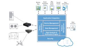 how cyber security works cybersecurity for the iot issues challenges and solutions altoros