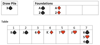 How to set up solitaire with cards. Classic Solitaire How To Play Rules Scoring Strategy