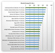 71 Matter Of Fact Shotgun Muzzle Energy Chart