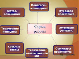 Презентация на тему Методическая служба новой школе Кафедра  5 Метод
