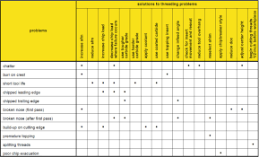 Machine Coolant Concentration Chart Troubleshooting Threading