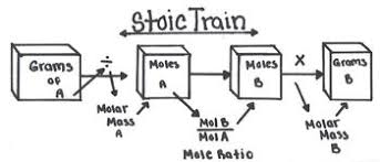 Stoichiometry Flow Chart Stoichiometry Flow Chart By Kaliums Chemistry Tpt