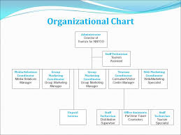 Department Of Tourism Organizational Chart 57 All Inclusive Travel Agent Organization Chart