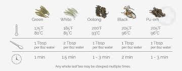 Tea Steeping Chart How To Brew Tea Red Blossom Tea Company