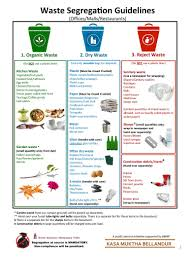 Waste Management Recycling Chart Waste Segregation Pamphlet Offices Restaurants Malls
