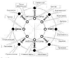 Психология общения Рефераты ru 3 Вычислитель Это человек который гордится своим умением вычислять сильные и слабые стороны других и контролировать их не вступая