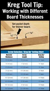 Kreg Jig Different Thickness Kreg Tool Tip Working With Different Board Thicknesses When