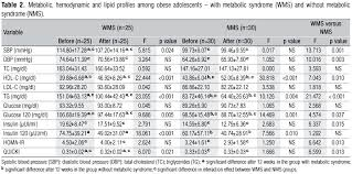 Metabolic Equivalent Chart Effects Of Physical Exercise And Nutritional Guidance On