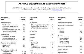 Ashrae Life Expectancy Chart Hvac Equipment Life Expectancy Losos