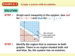 example 2 graph a system with no solution step 2 identify the region that is common