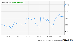 Fitbit Types Chart Fitbit Enters Another Prudent Partnership Fitbit Inc