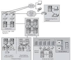 Vpn Design Considerations Enterprise Edge Network Design Ipv6
