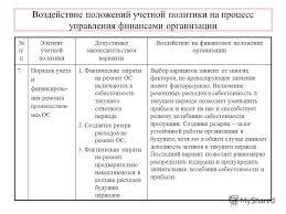 На тему учетная политика в организации ОРГАНИЗАЦИЯ СЛУЖБЫ МАРКЕТИНГА НА ПРЕДПРИЯТИИ ДИПЛОМНАЯ РАБОТА На тему учетная политика