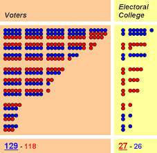 essay over the electoral college should we keep or abolish it  graphic showing how the popular vote winner can lose the electoral vote