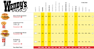 Wendys Single Hamburger Nutrition Information Nutrition Facts