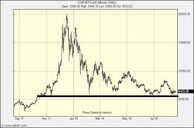 What Bitcoins Chart Says About Its Price