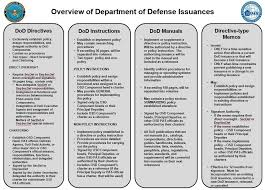 Will Dod 8140 Replace Dod 8570