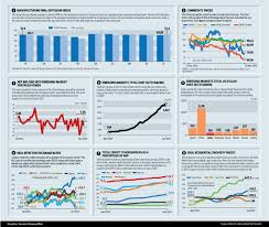 and the global economy a snapshot livemint click here for enlarge