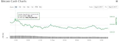 Litecoin Git Hub Cryptocurrency Charts Best Digitalgroup Se