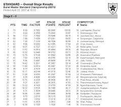 Index of /tony/ipsc/2007/070422 Bullet Master Standard Championship ...