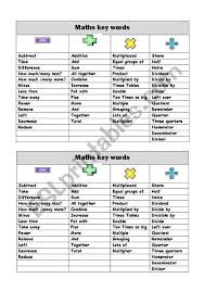 Math Word Problem Key Words Chart 16 Math Key Words For Problem Solving Notebook Anchor Chart