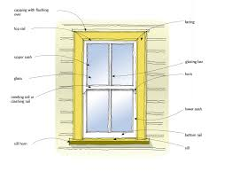 figure 3 double hung window joinery elements