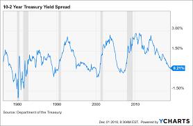 December Yield Curve Update Wont Anyone Care Seeking Alpha