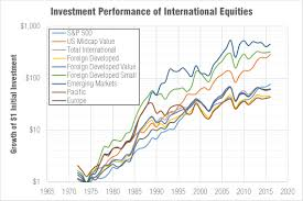 Emerging Market And Small Cap Outperformance Historical