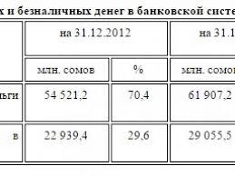 Бюджетная система российской федерации курсовая курсовая работа по дисциплине Экономика и экономическая теория на тему Бюджетная система РФ 2015