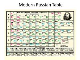 Periodic Table. History Antoine Lavoisier – Father of Modern ...