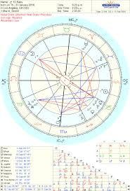 Astrology 101 Freddie Tomlinsons Birth Chart His Birth
