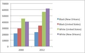 New Orleans Population Chart Is It Time To Think About Post Post Katrina New Orleans